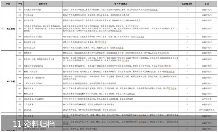 湖南幼儿园、教育培训机构、中小学教育培训班装修设计项目施工工序资料归档